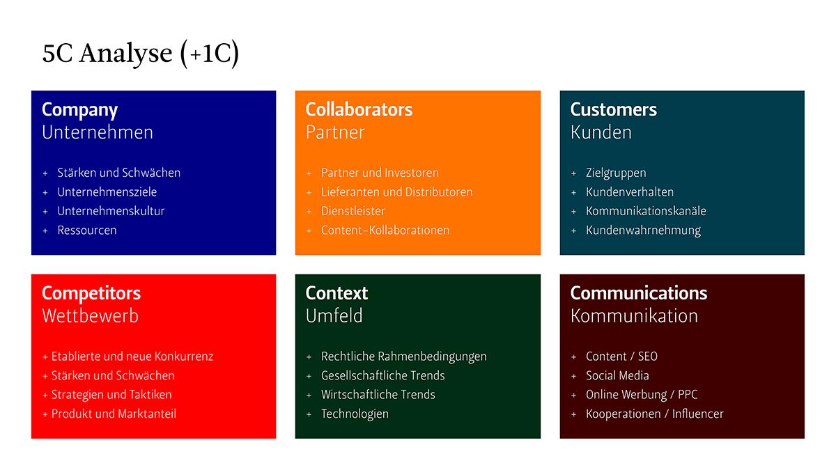 Infografik, die 6 Bausteine der 5C Analyse (+1C) anzeigt.