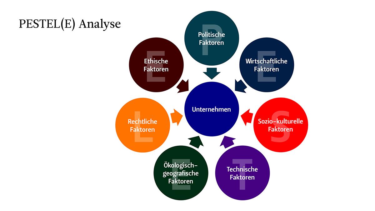 Infografik, die die 7 Faktorengruppen der PESTEL(E) Analyse aufzeigt, die auf ein Unternehmen einwirken.