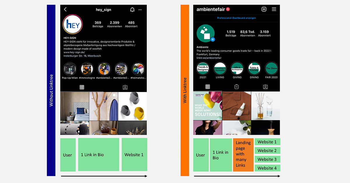 Visual comparison of two instagram profiles, with and without linktree.