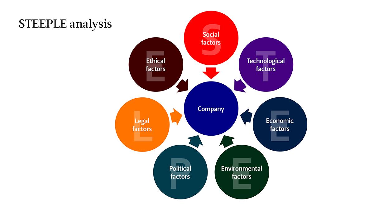 A STEEPLE analysis schematic