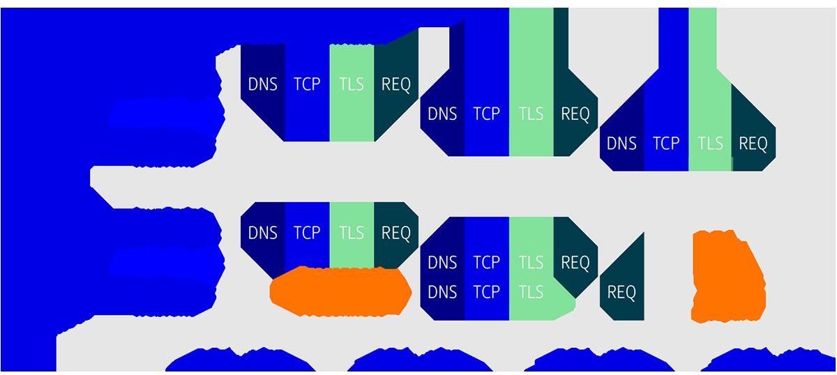 Balkendiagramm, dass den zeitlichen Vorteil von Preconnect verdeutlicht