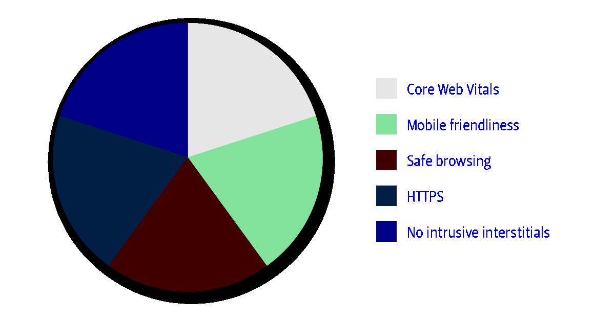 Tortendiagramm mit den gleich verteilten Inhalten Core Web Vitals, Mobile friendliness, Safe browsing, HTTPS und No intrusive interstitials
