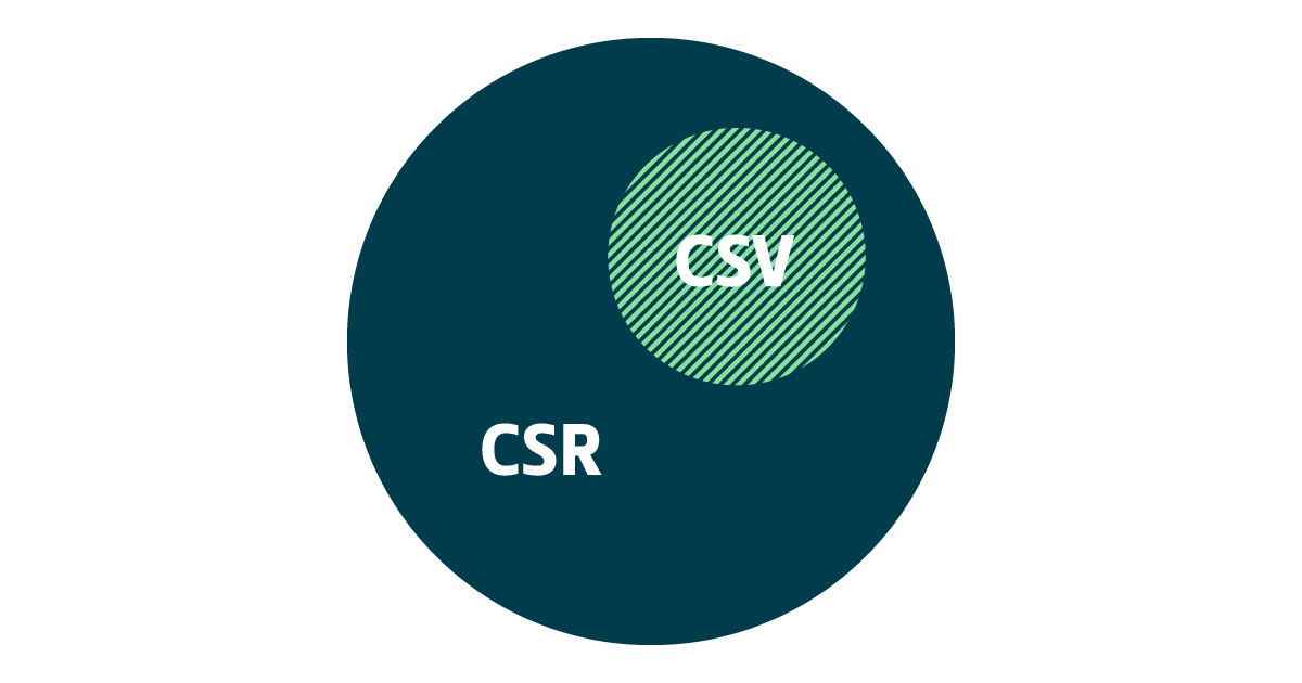 Eine Grafik verortet den Begriff CSV als einen Teil von CSR.