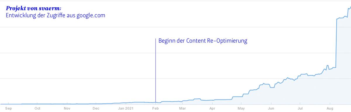 Ein aufsteigender Graph zeigt die positive Auswirkung von Content Re-Optimierung.