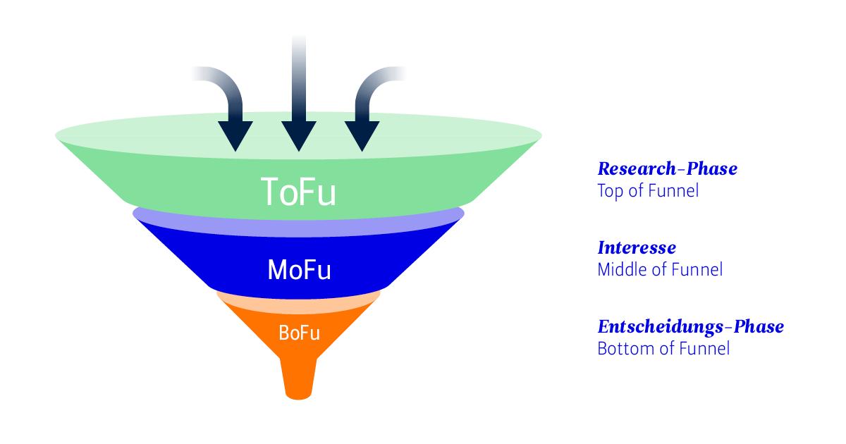"""Die Grafik eines Trichters, gegliedert in die drei Segmente """"Research-Phase"""", """"Interesse"""" und """"Entscheidung-Phase"""""""