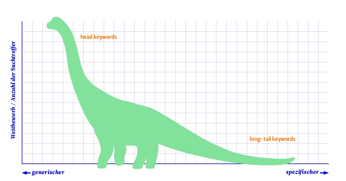 Eine Grafik mit einem Brachiosaurus veranschaulicht den Unterschied von head keywords zu long-tail keywords.