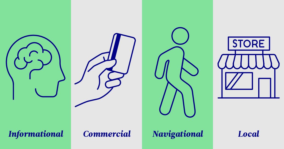 """Eine Grafik zeigt die vier Arten der Suchintention: """"informational"""", """"commercial"""", """"navigational"""" und """"local""""."""